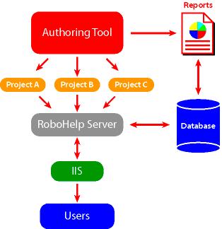 Adobe RoboHelp Server 8.0