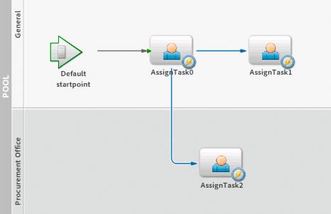 Adobe Livecycle Es3 Process Diagrams